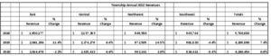 Icon of Township JEDZ Annual Revenue 2018 - 2020